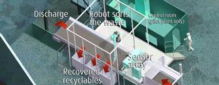 ZenRobotics Recycling System