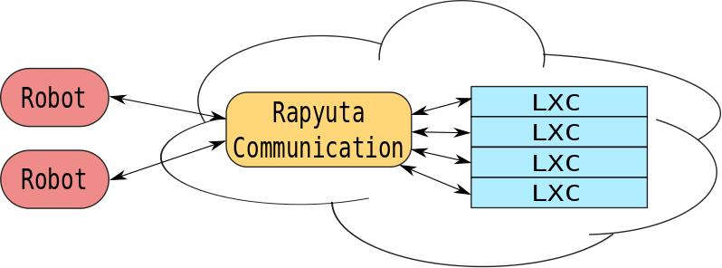 Simplified overview of Rapyuta: The robots are connected to Rapyuta's communications module in the cloud. Similarly, the cloud applications running inside the computing environments (LXC) are also connected to the communications module. The module manages communications from and to all connected elements.