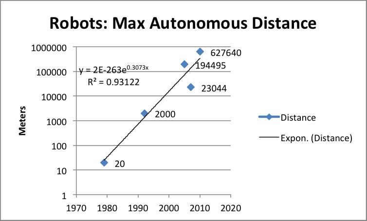 Robots_Max_Autonomous_Distance_Beane