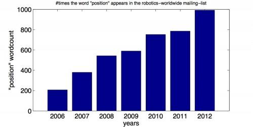 Jobs For Roboticists Robohub