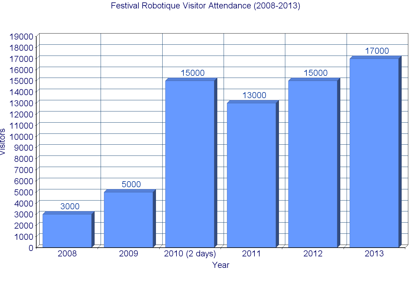 visitor_attendance_chart