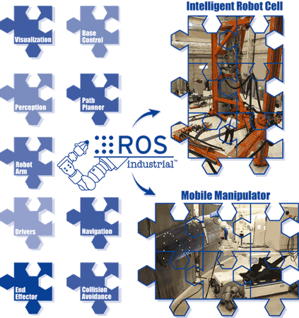 ROS-I_Puzzle_GraphicLR