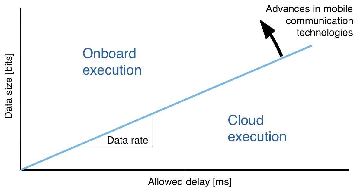 Cloud-Robotics-Communication-Data-Rates