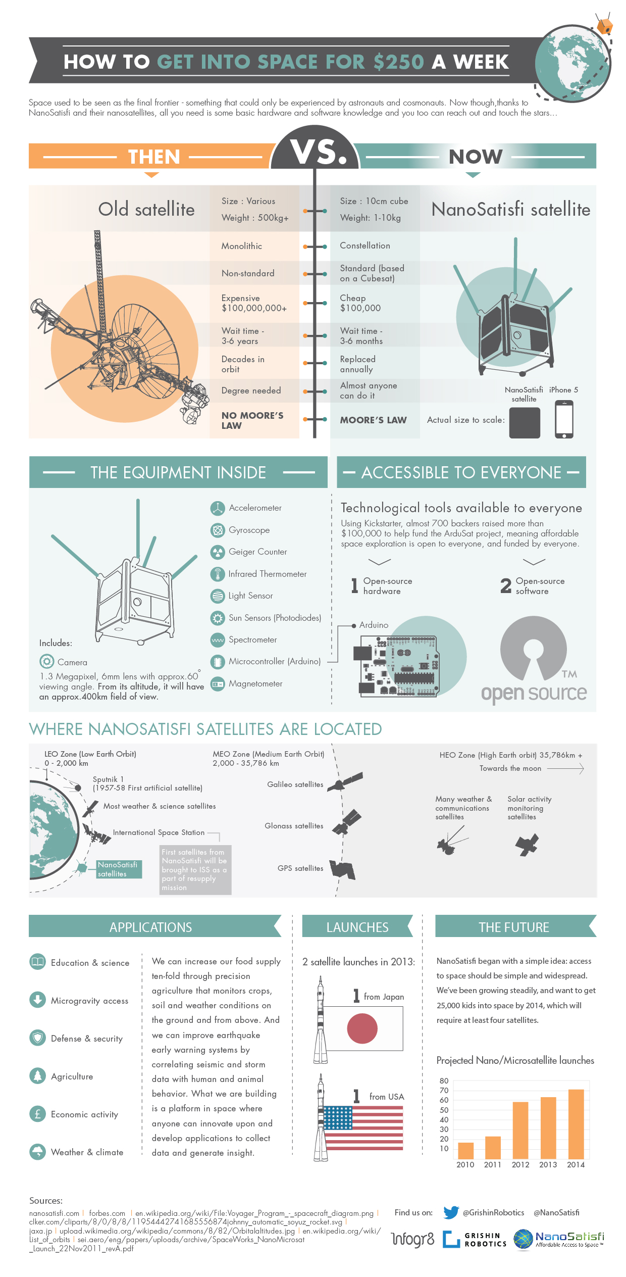 How to get into space for $250 a week NanoSatisfi infographics about nanosatellites