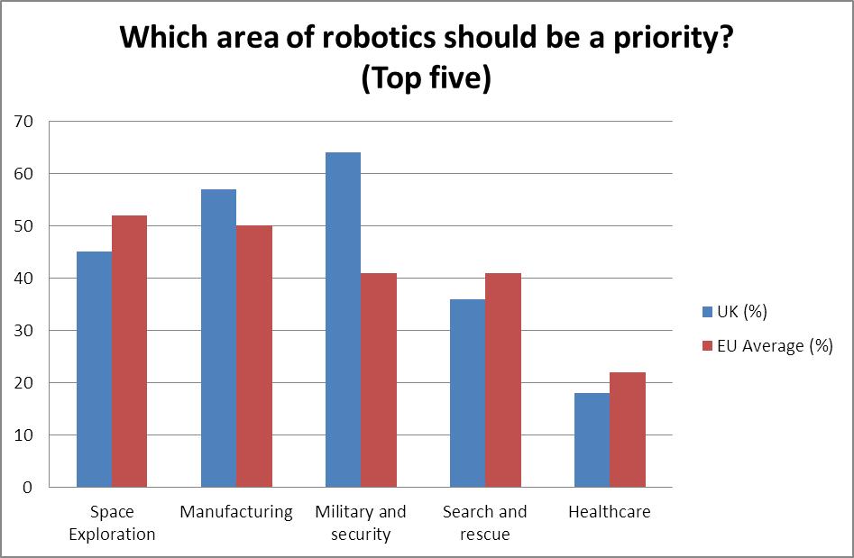 Robotics_Priority
