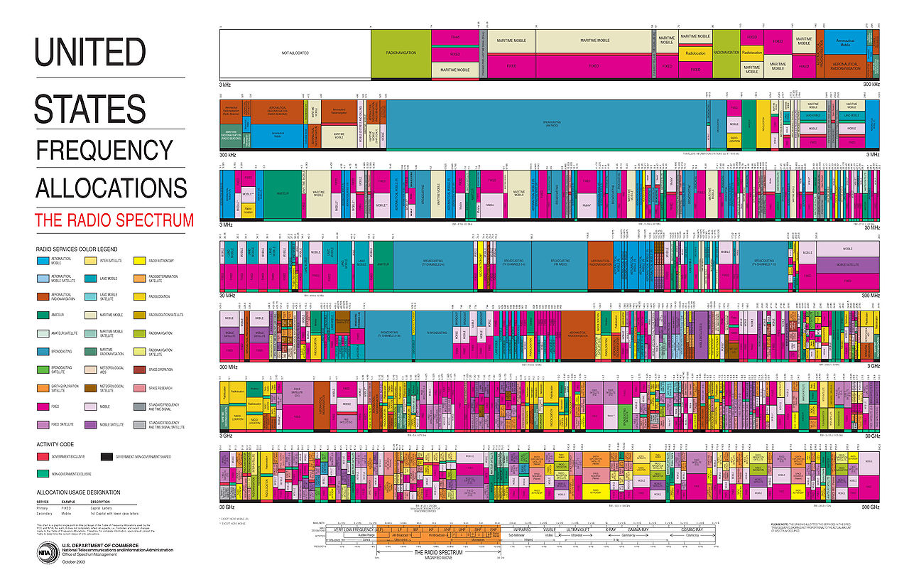 1280px-United_States_Frequency_Allocations_Chart_2003_-_The_Radio_Spectrum