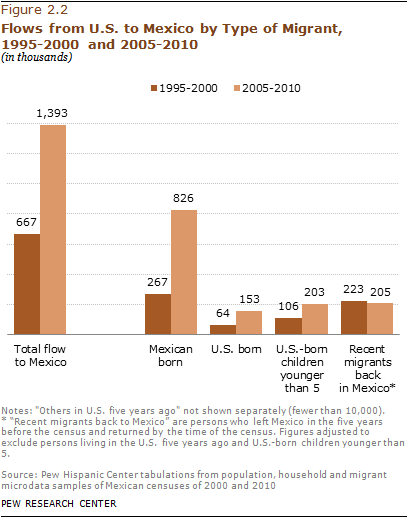Pew_2012-phc-mexican-migration-05a