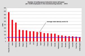 robot-density-chart-2013_301_199