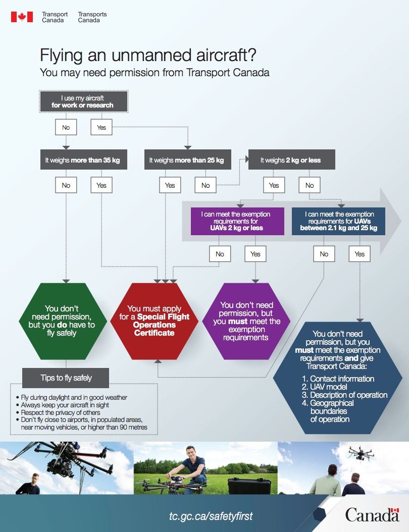 Canada_Drone_Infographic_full