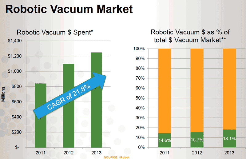 Vacuum-market-growth