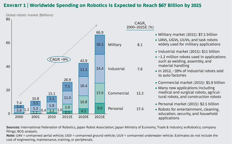 latest research report shows 10 4  cagr for robotics to