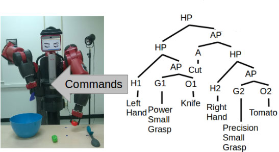 Fig.1. A grammar encodes actions by representing the underlying goals. Its symbols are the objects, tools, movements, and grasp types, which are obtained from video.