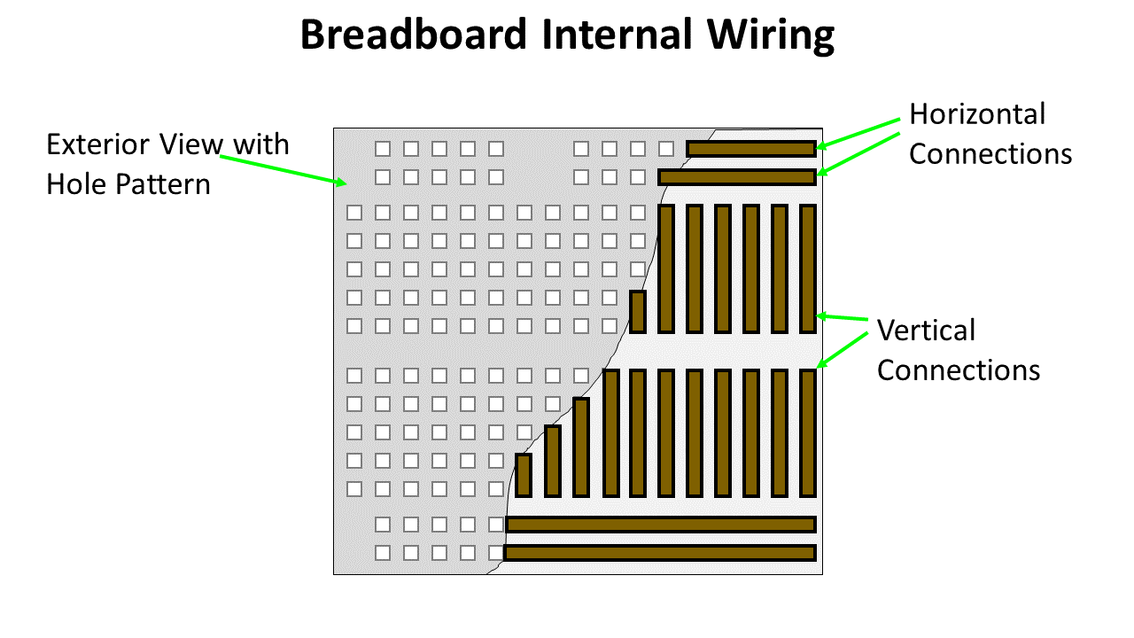 Figure 2 - Breadboard internals