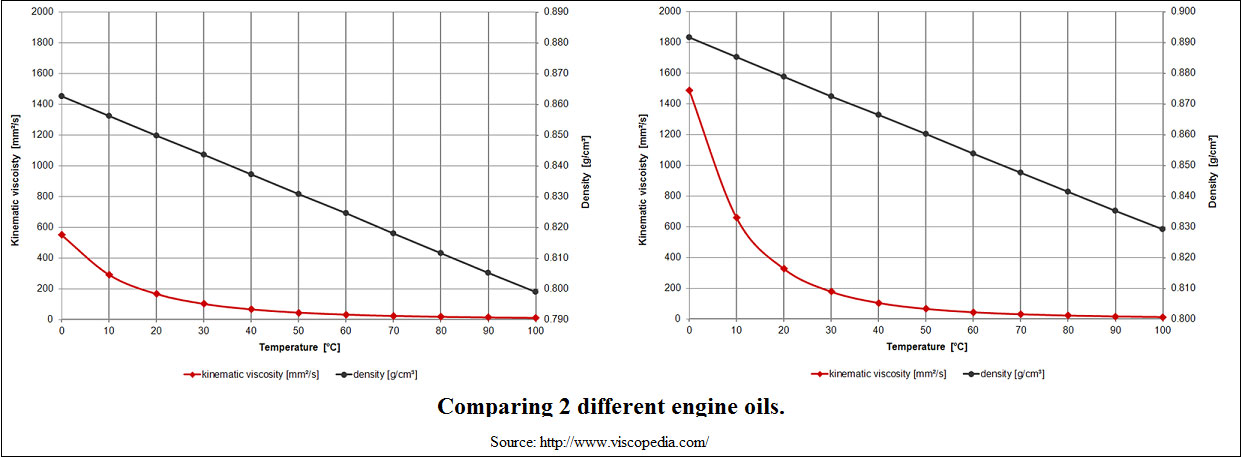 Two plots of different standard engine oil. Showing the viscosity with temperature. (Click for larger image).