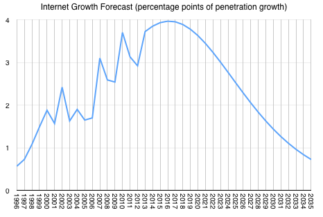 internet_growth_forecast