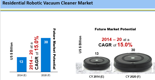 an analysis of the street cleaner robot Researchmozus has announced a new market research study titled 'global robotic vacuum cleaner market statistics with analysis from street , suite 700.