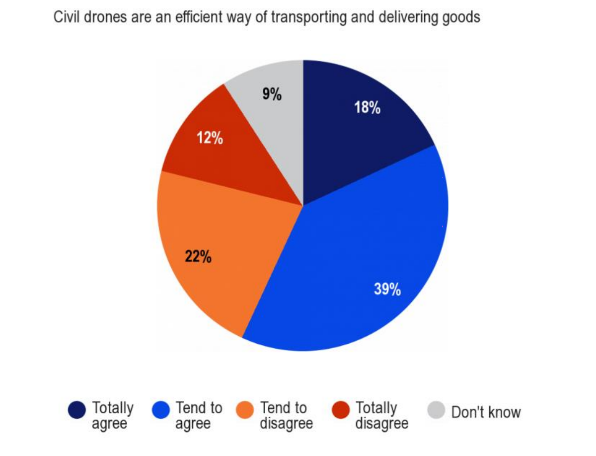 Eurobarometer_Drones_2