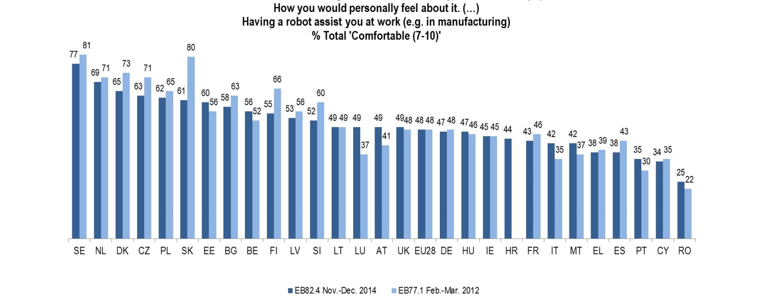 Eurobarometer_work_assist