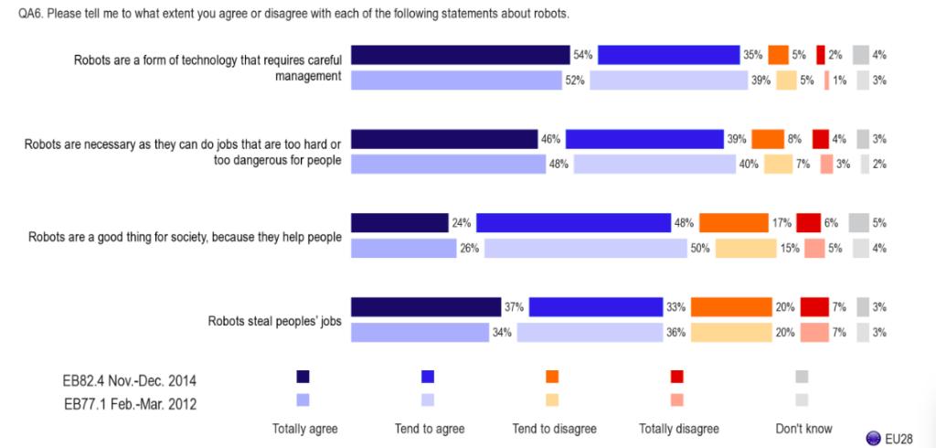 Views on key statements