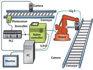 vision-system-for-robot
