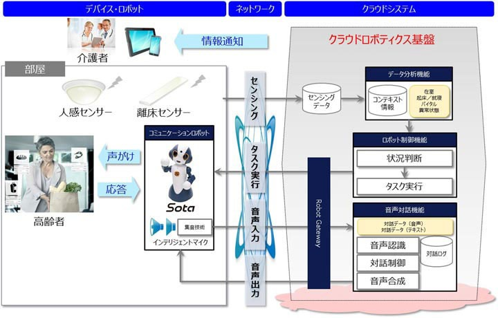 Sota's conversational system. Source: NTT Data