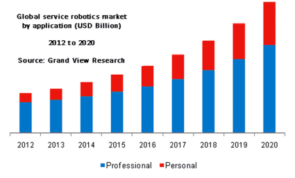 grandview-service-robots-chart1