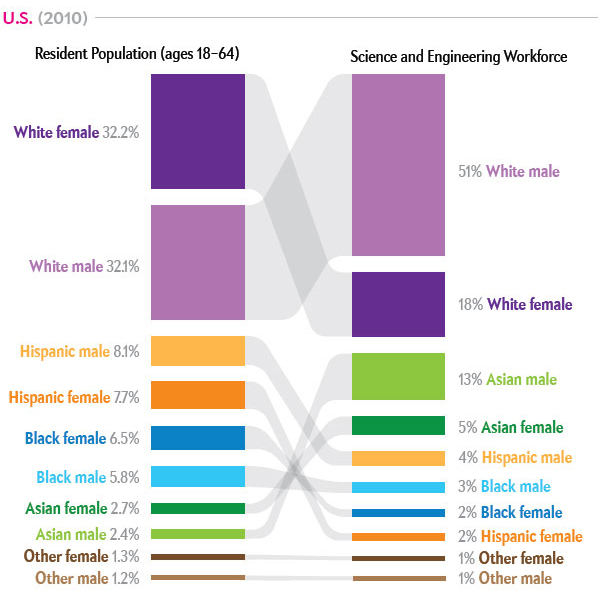 Source: Scientific American. Diversity in Science: Where are all the Data? http://www.scientificamerican.com/article/diversity-in-science-where-are-the-data/