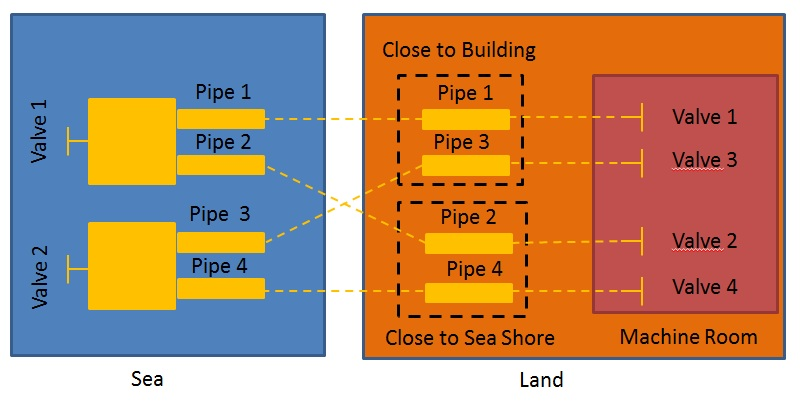 Schematic representation of the distribution of piping sections and valves and their correspondence for Sub-Challenge L+S. Photo credits: euRathlon