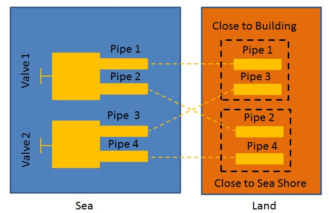 Schematic representation of the piping structures for the Sea & Air Sub-Challenge. Credit: euRathlon