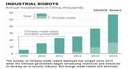 Chinese-robot-mfg-chart_471_250_80