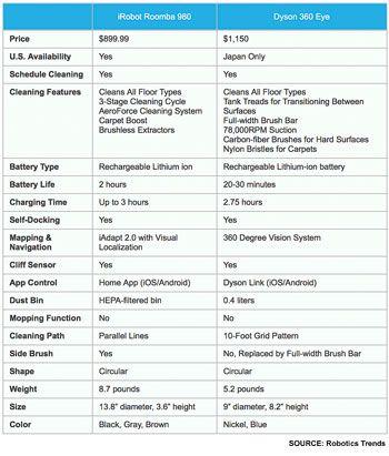 dyson-roomba-comparison_350_411_80