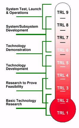 Technological_Readiness_Levels
