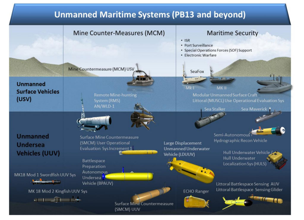 Unmanned_Marine_Sytems_UUV_AUV