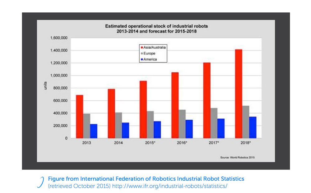IFR_Estimated_Stock_of_Industrial_Robots__2015