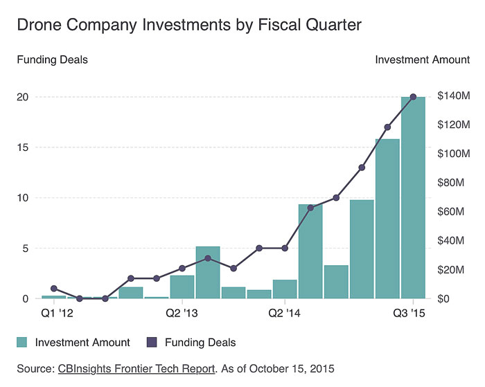 drone-funding-chart