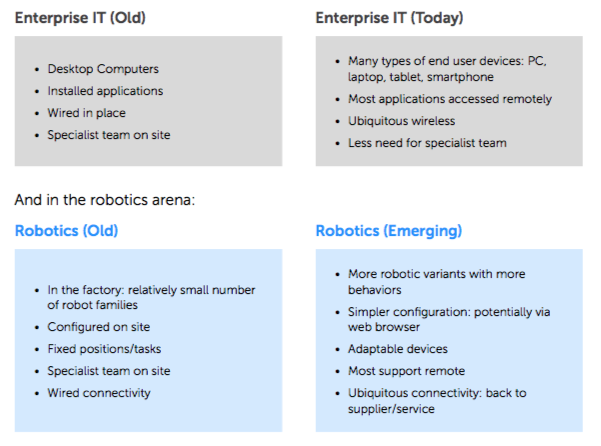enterpriseIT-robotics-emerging