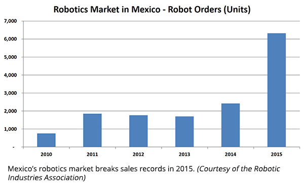 Apr16_Fig1-Mexico-Robot-Orders-Units