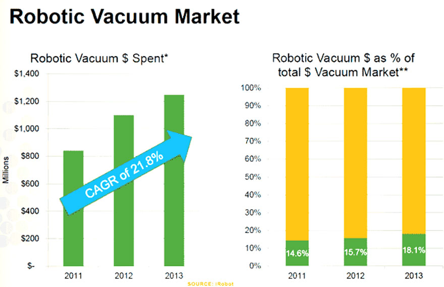 Vacuum-market-growth-yellow