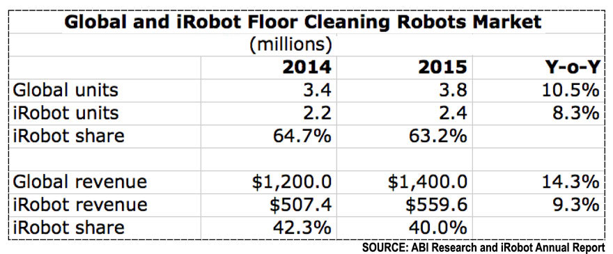 global-and-irobot-floor-robot-sales
