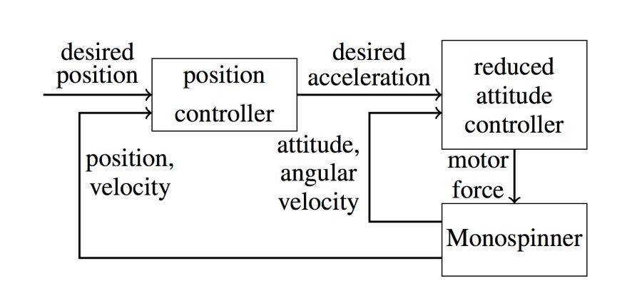 Cascaded control structure: the outer position controller defines a desired acceleration, where the inner attitude controller defines the vehicle's attitude.