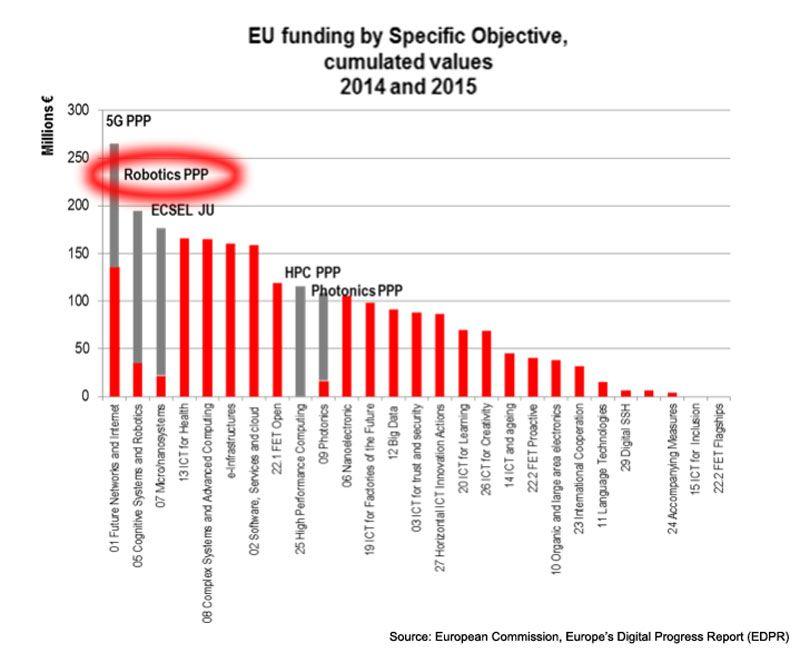 Source: European Commission, Europe's Digital Progress Report (EDPR) / Robot Report