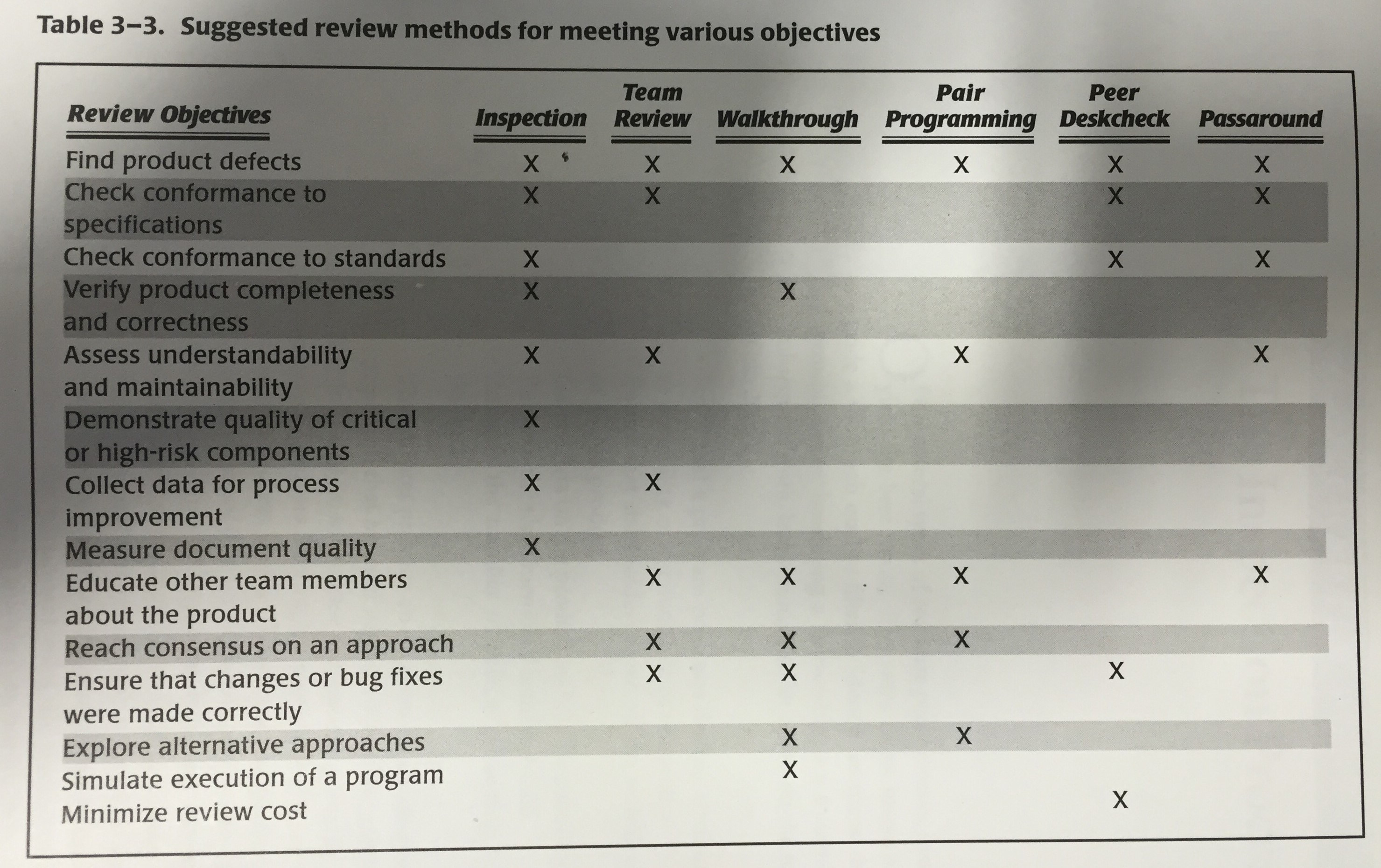 "Suggested review methods from ""Peer Reviews in Software"""