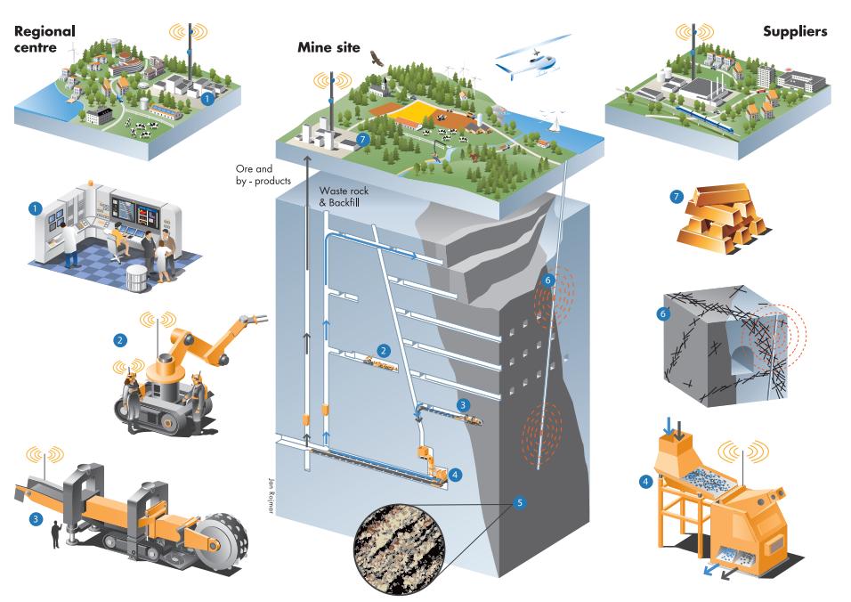 Smart Mine of the Future report.