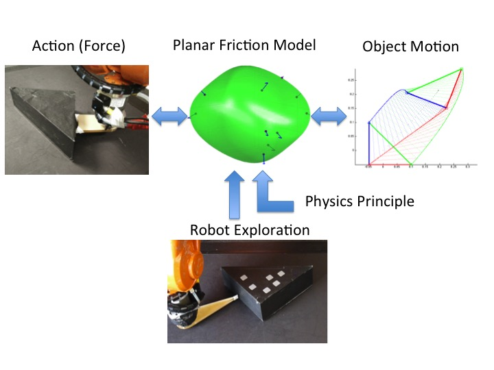 The robot randomly pokes the object of known shape with a point finger to collect force-motion data. We then optimize a convex polynomial friction representation with physics-based constraints. Based on the representation, we demonstrate applications of stable pushing and dynamic sliding simulation.