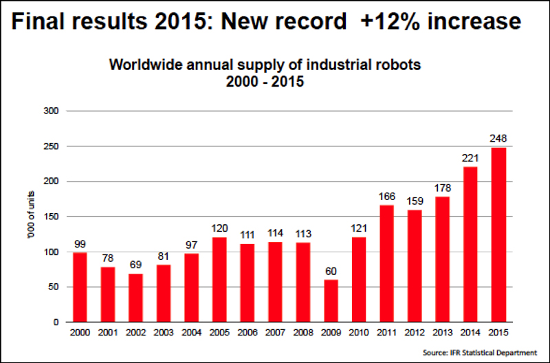 ifr-2015-industrial-robot-results