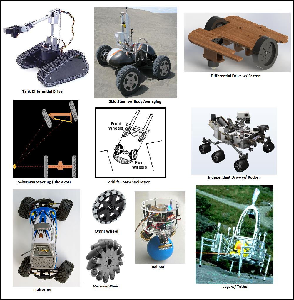 Source: Robots for Roboticists