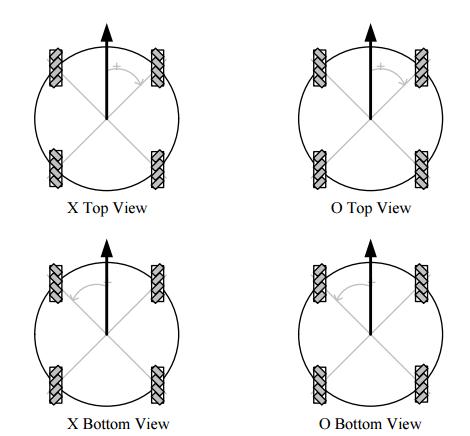 mecanum_X_vs_O