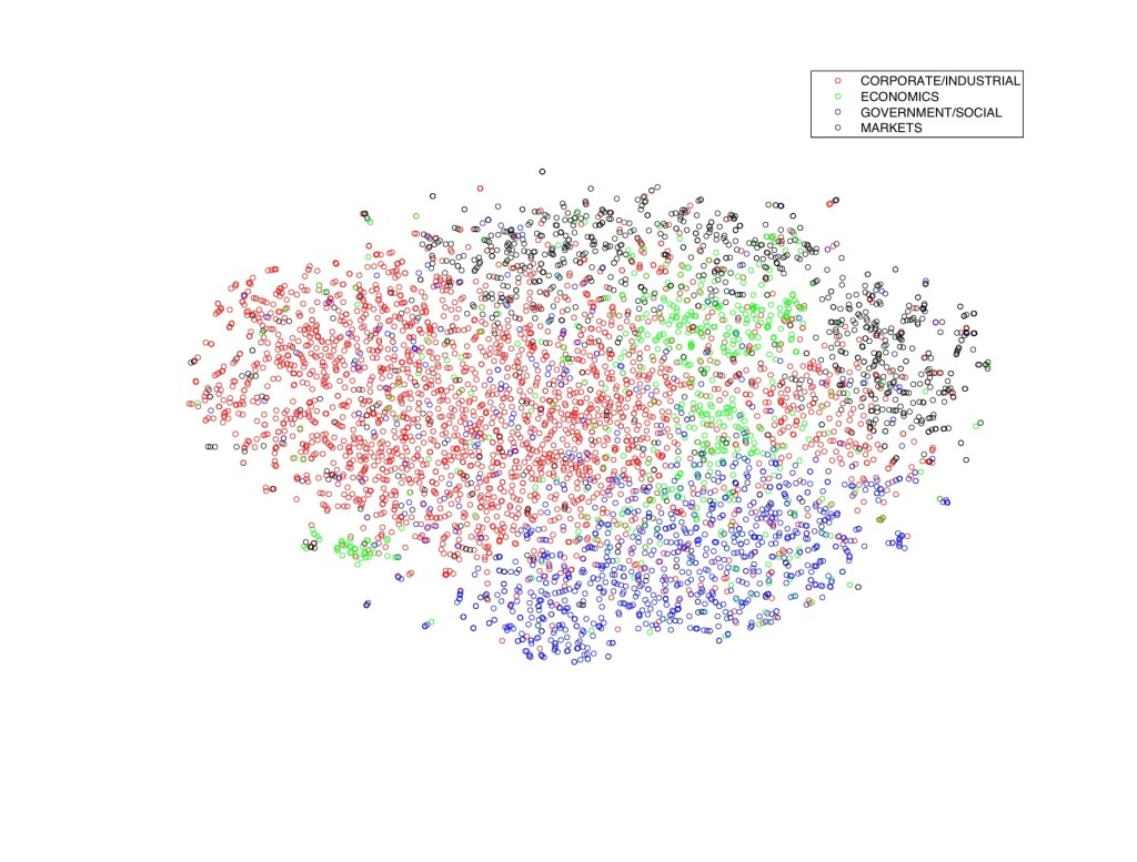 Reuters dataset (in 2D) landmark t-SNE using semantic hashing. Source: vdmaaten.github.io/tsne