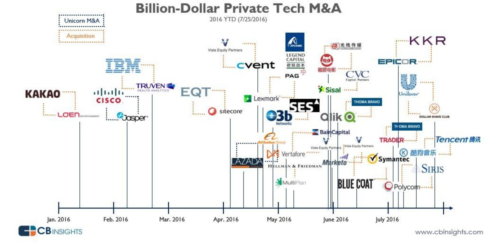 Source: CBinsights.com