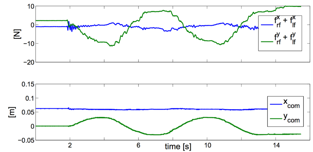 FIGURE 4. Results of the double-support experiment on planar contacts (left and right feet). The picture shows the time behavior of forces (top) and center of mass position (bottom) on the sagital (blue) and transverse (green) axis. It is worth noting that forces should be proportional to center of mass accelerations and this is visible in the plot considering that accelerations are sinusoidal in counter phase with positions. Rapid variations of the contact forces at the time t = 2[s], i.e., starting time, are due to the activation of the torque control.